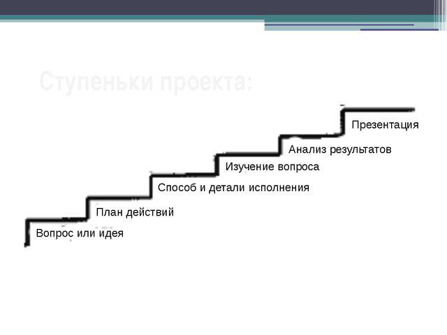 Ступеньки проекта: Вопрос или идея План действий Способ и детали исполнения И...