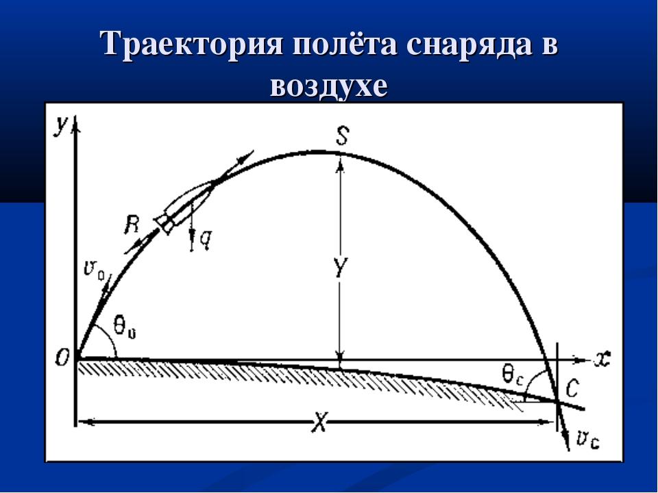 Траектория полёта снаряда в воздухе