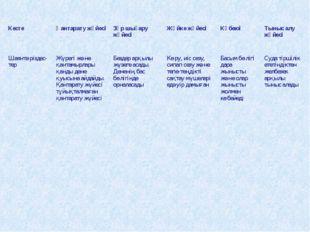 Кесте Қантарату жүйесі Зәр шығару жүйесі Жүйке жүйесі Көбеюі Тыныс алу ж