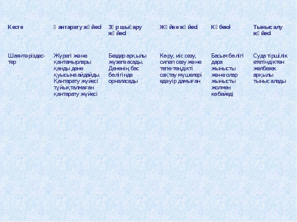 Кесте Қантарату жүйесі Зәр шығару жүйесі Жүйке жүйесі Көбеюі Тыныс алу ж...