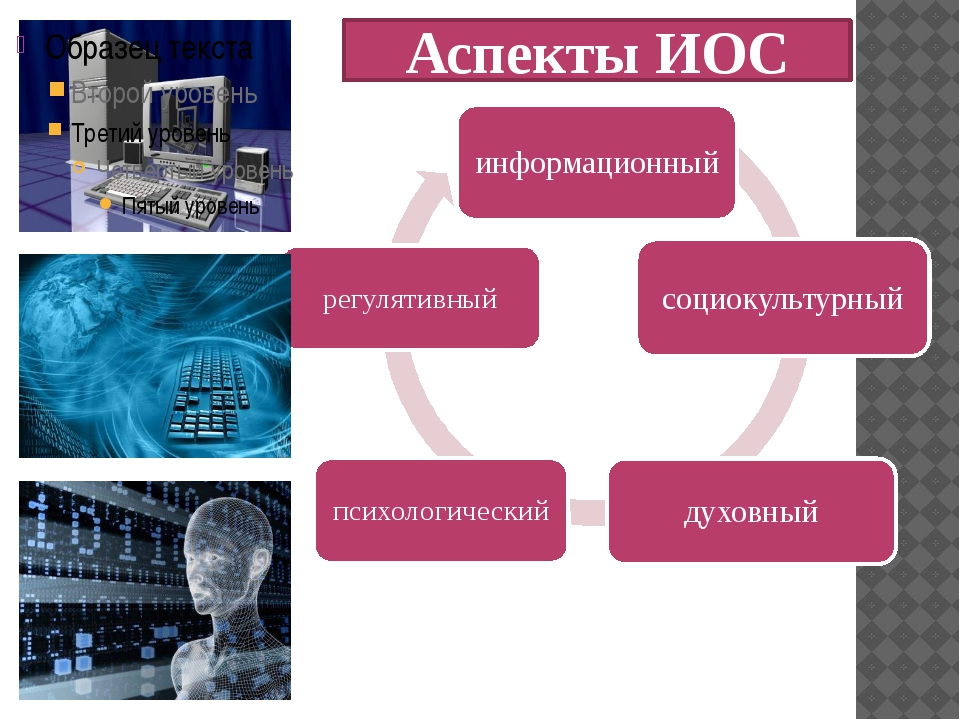 Аспекты ИОС
