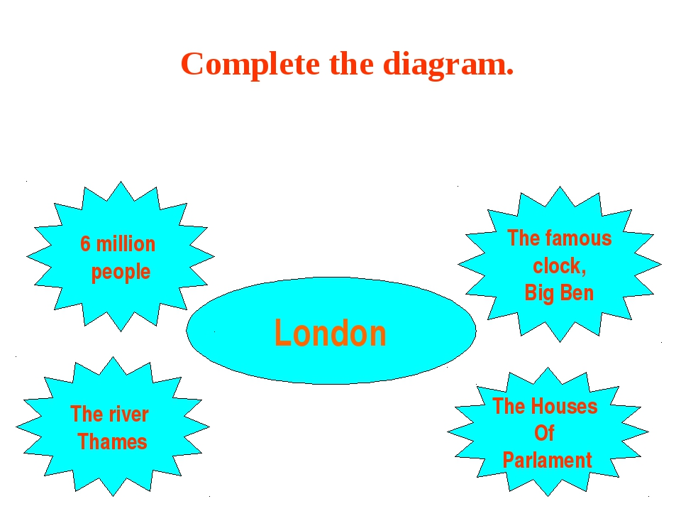 London 6 million people The river Thames The Houses Of Parlament The famous c...