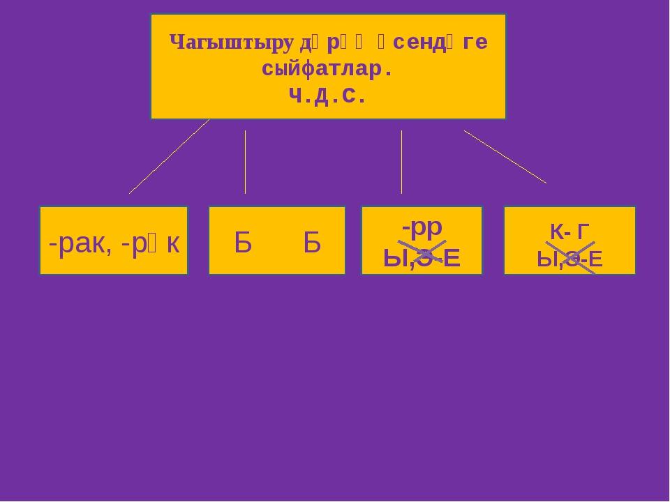 Чагыштыру дәрәҗәсендәге сыйфатлар. Ч.Д.С. -рак, -рәк Б Б -рр Ы,Э-Е К- Г Ы,Э-Е