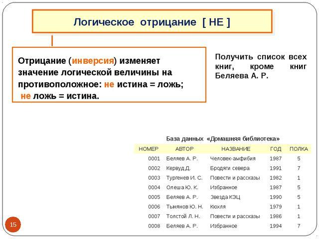 Получить список всех книг, кроме книг Беляева А. Р. Отрицание (инверсия) изме...