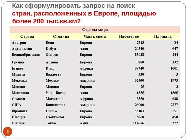 Как сформулировать запрос на поиск стран, расположенных в Европе, площадью бо...