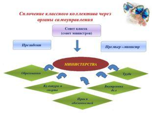 Сплочение классного коллектива через органы самоуправления Совет класса (сове
