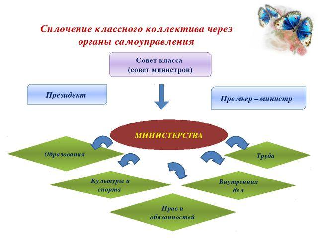 Сплочение классного коллектива через органы самоуправления Совет класса (сове...