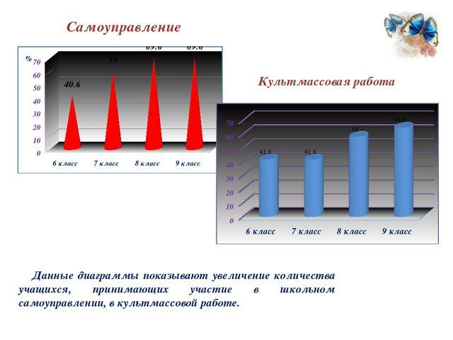 Самоуправление Культмассовая работа Данные диаграммы показывают увеличение ко...