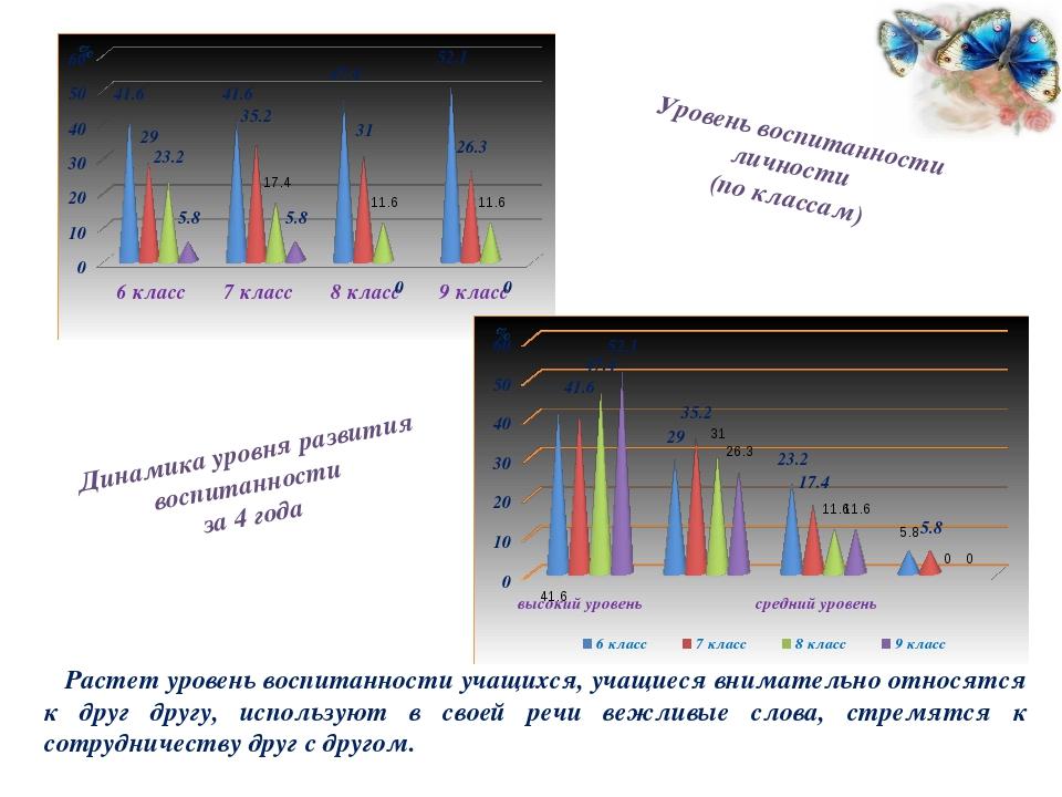 Уровень воспитанности личности (по классам) Динамика уровня развития воспитан...