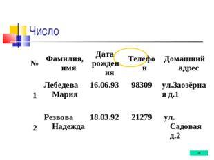 Число №Фамилия, имяДата рожденияТелефон Домашний адрес 1Лебедева Мария1