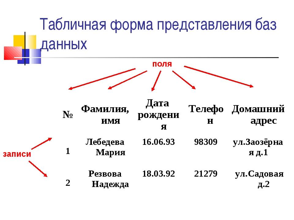 поля записи Табличная форма представления баз данных №Фамилия, имяДата рожд...
