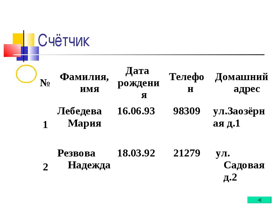 Счётчик №Фамилия, имяДата рожденияТелефон Домашний адрес 1Лебедева Мария...