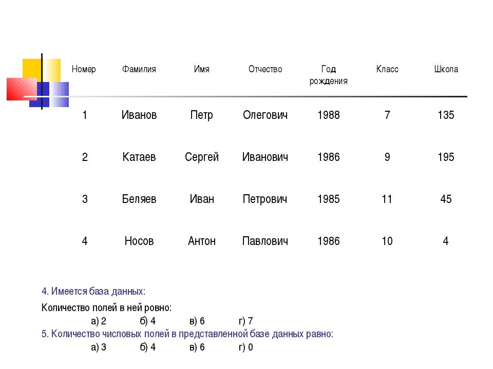 4. Имеется база данных: Количество полей в ней ровно: а) 2б) 4в) 6г) 7 5....