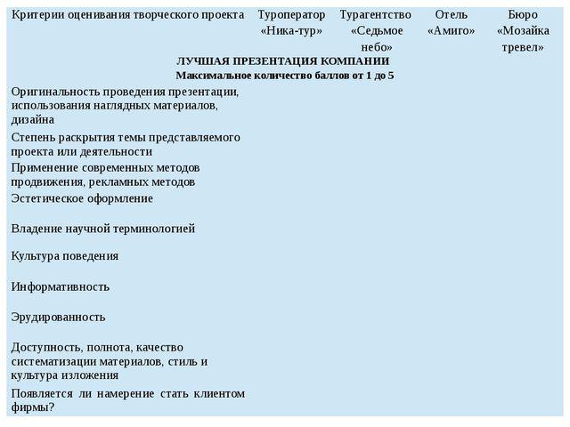 Критерии Критерии оценивания творческого проекта Туроператор «Ника-тур» Тураг...