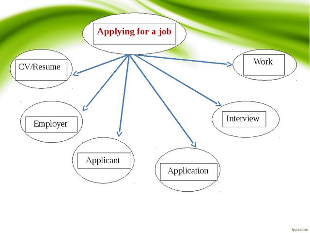 Applying for a job CV/Resume Employer Applicant Application Interview Work