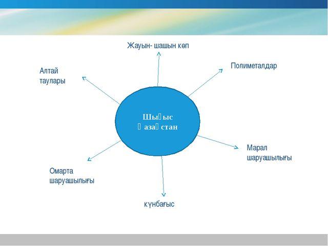 Шығыс Қазақстан Алтай таулары Жауын- шашын көп Полиметалдар Марал шаруашылығы...