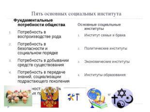 Пять основных социальных института Фундаментальные потребности общества Потре