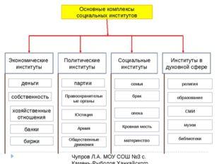 Основные комплексы социальных институтов Экономические институты Политические