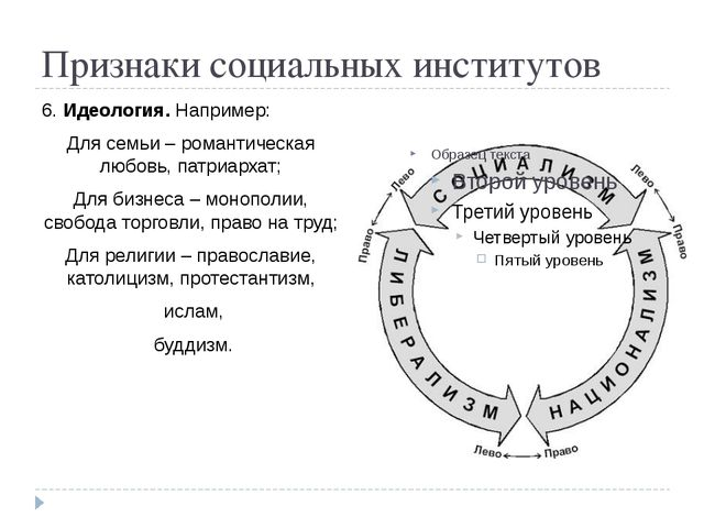 Признаки социальных институтов 6. Идеология. Например: Для семьи – романтичес...
