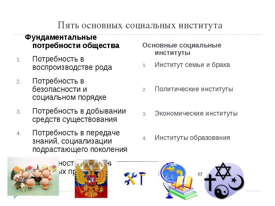 Пять основных социальных института Фундаментальные потребности общества Потре...