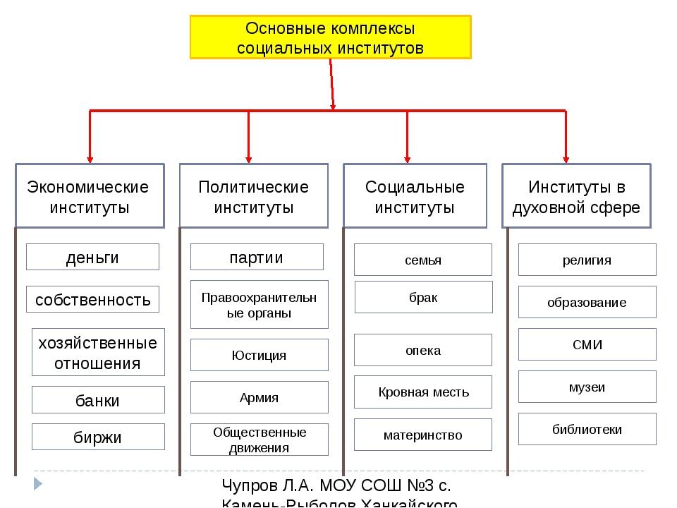 Основные комплексы социальных институтов Экономические институты Политические...