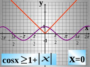 y x 1 -1 cosx 1+ x=0