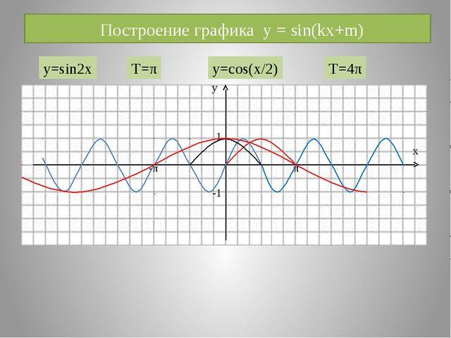 Построение графика y = sin(kx+m) у х 1 -1 -π π y=sin2x T=π y=cos(x/2) T=4π