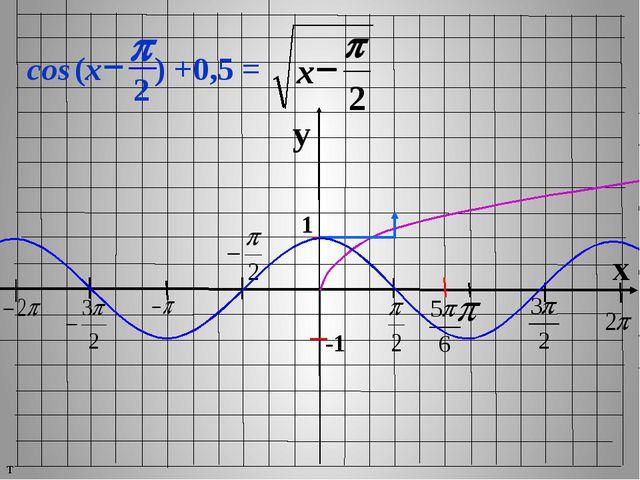 y x 1 -1 т cos ) +0,5 = p - (x 2 2 p - x