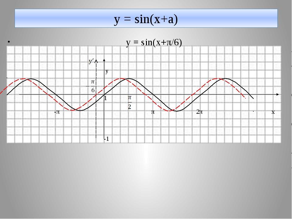 у = sin(x+a) y = sin(x+π/6) y 1 -π π 2π х -1