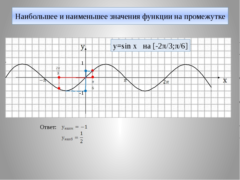 Наибольшее и наименьшее значения функции на промежутке 1 -1 y=sin x на [-2π/3...