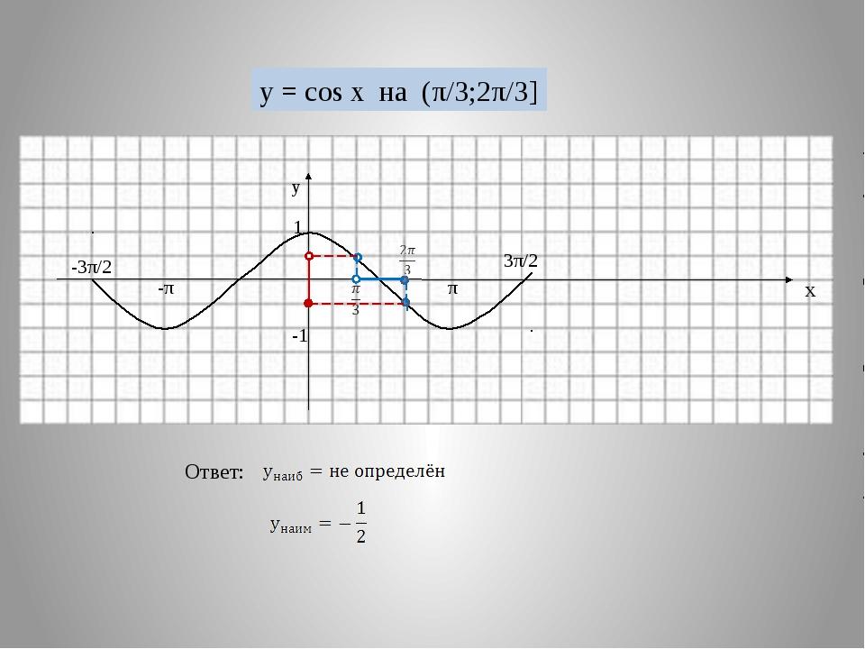 -π π 1 -1 у х -3π/2 3π/2 y = cos x на (π/3;2π/3] Ответ: