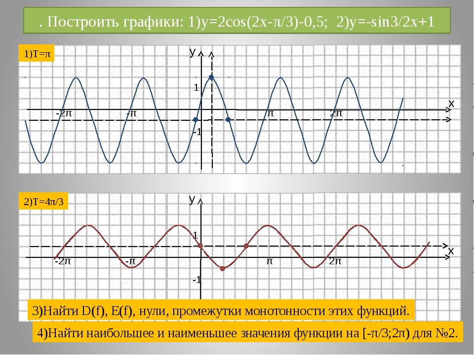 . Построить графики: 1)y=2cos(2x-π/3)-0,5; 2)y=-sin3/2x+1 1)T=π 2)T=4π/3 3)На...
