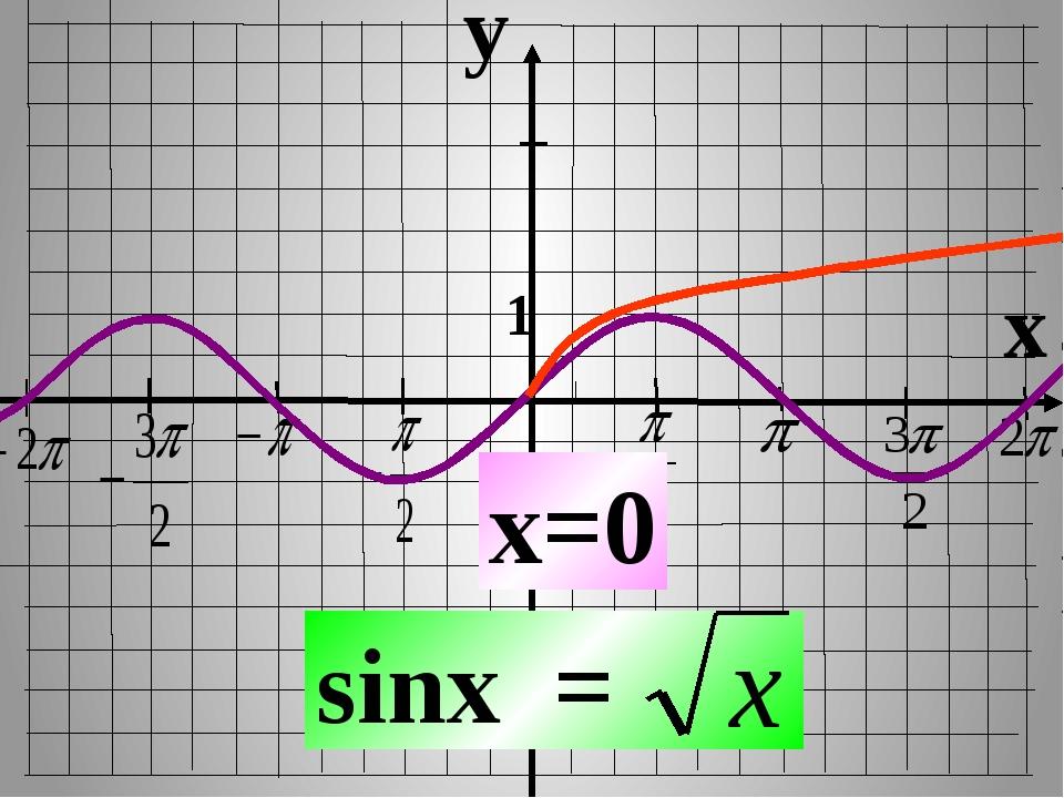 y x 1 -1 sinx = x=0