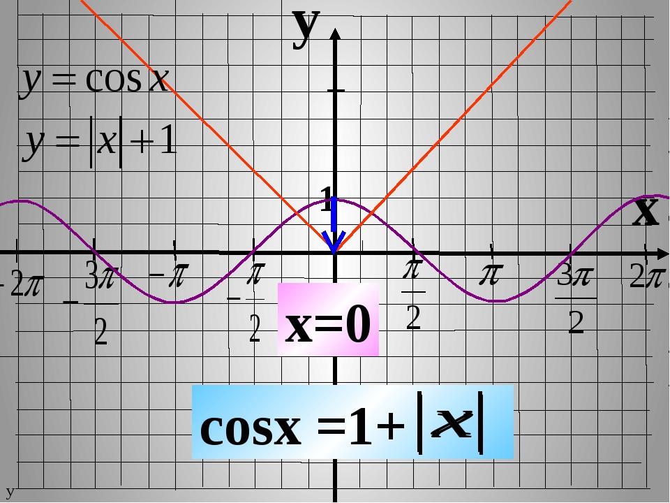 y x 1 -1 cosx =1+ x=0 у