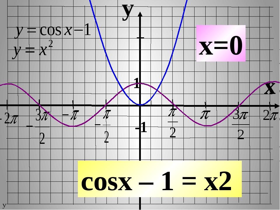 y x 1 -1 cosx – 1 = x2 x=0 у