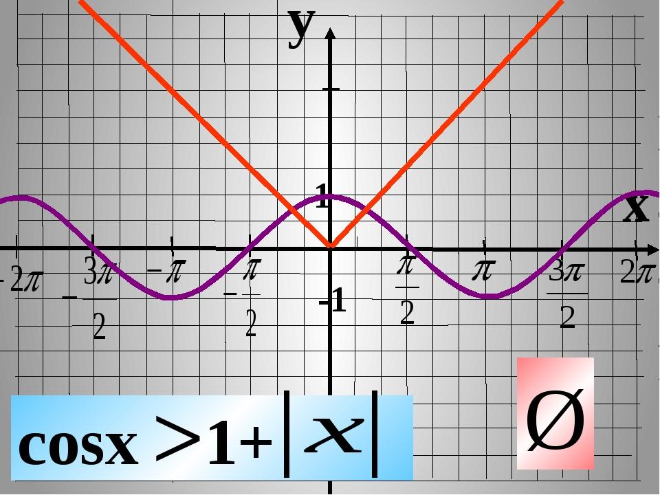 y x 1 -1 cosx 1+ Ø