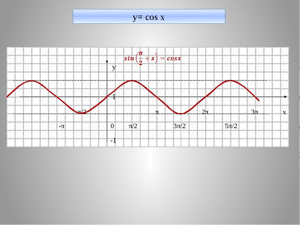 y= cos x у 1 -π/2 π 2π 3π х -π 0 π/2 3π/2 5π/2 -1