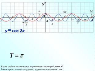 I I I I I I I O x y -1 1 Какие свойства изменились в сравнении с функцией y=
