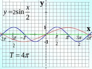 y x 1 -1 2
