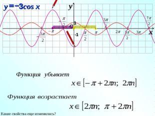 I I I I I I I O x y -1 1 3cos x = y – Какие свойства еще изменились? IIIIIII