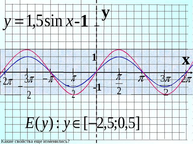 y x 1 -1 -1 Какие свойства еще изменились?