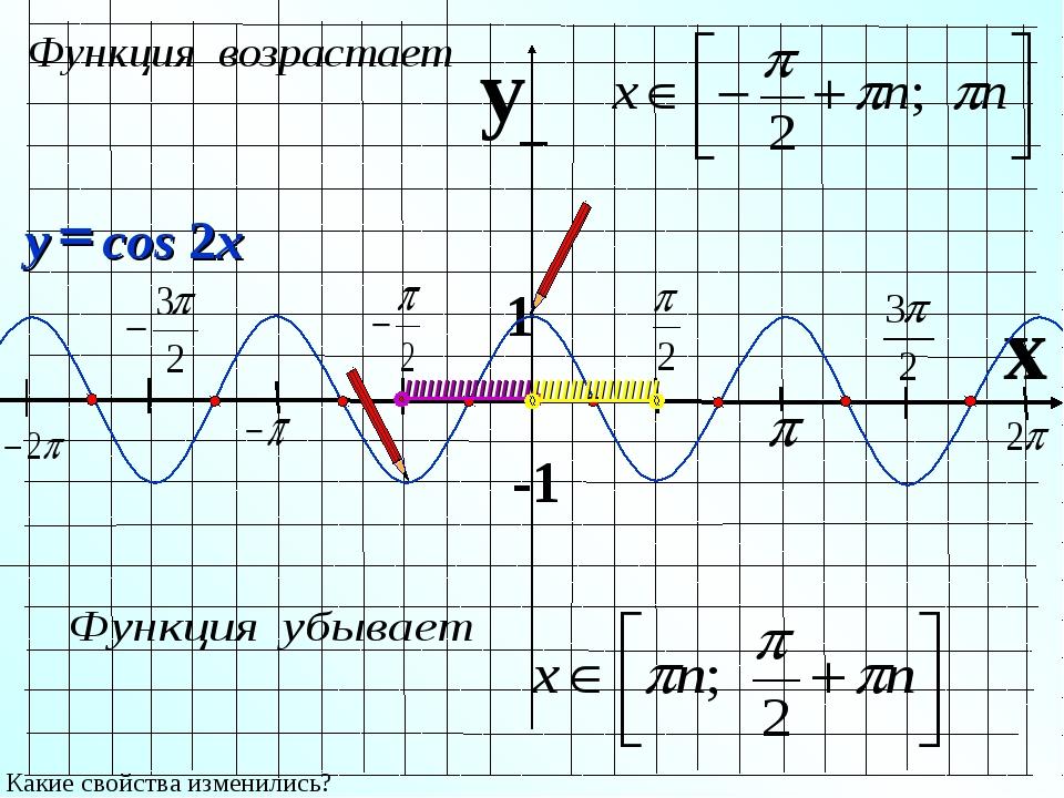 y x 1 -1 Какие свойства изменились? IIIIIIIIIIIIIIIII IIIIIIIIIIIIIIIII