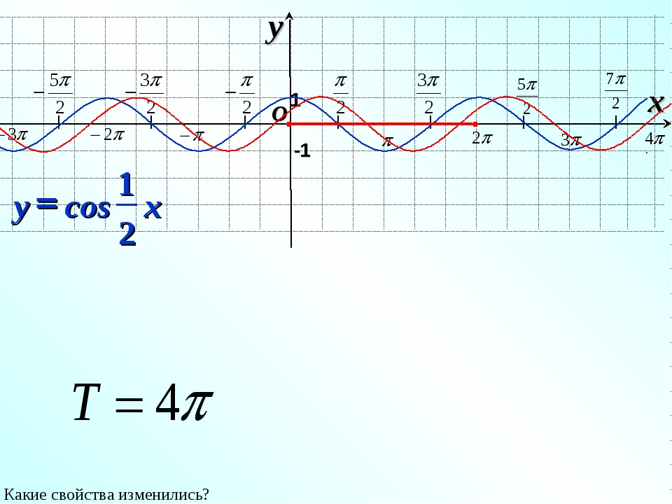I I I I I I I O x y -1 1 Какие свойства изменились?
