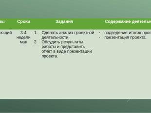 Этапы Сроки Задания Содержание деятельности Обобщающийэтап 3-4 недели мая Сде