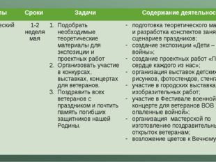 Этапы Сроки Задачи Содержание деятельности Практический этап 1-2 неделямая По