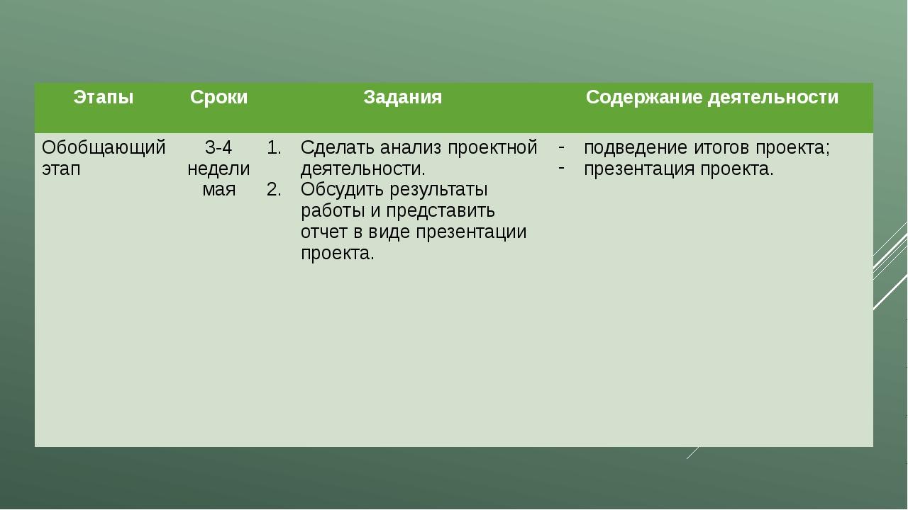 Этапы Сроки Задания Содержание деятельности Обобщающийэтап 3-4 недели мая Сде...