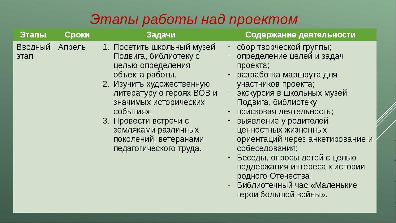Этапы работы над проектом Этапы Сроки Задачи Содержание деятельности Вводный...