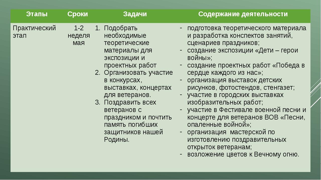 Этапы Сроки Задачи Содержание деятельности Практический этап 1-2 неделямая По...