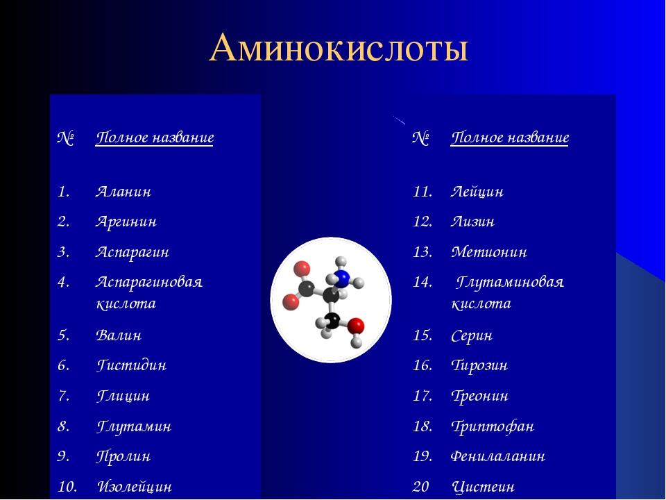 Аминокислоты № Полное название 1.Аланин 2.Аргинин 3.Аспарагин 4.Аспараги...