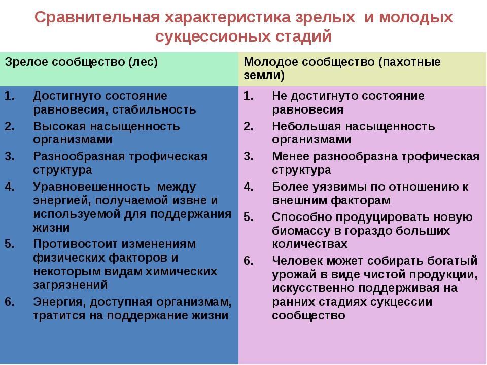 Сравнительная характеристика зрелых и молодых сукцессионых стадий Зрелое сооб...
